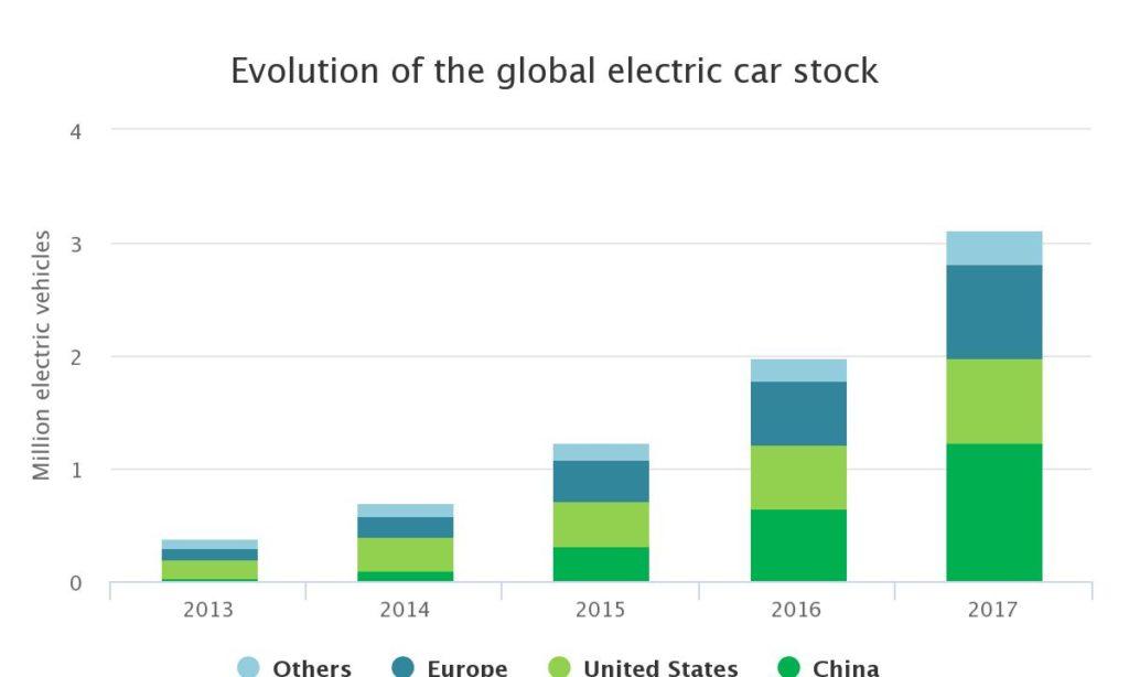 2017 Kína elektromos autó