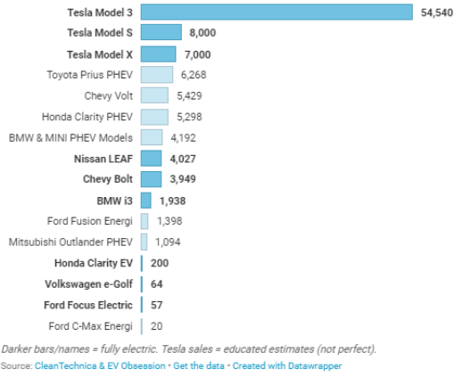 elektromos-autozas.hu harmadik negyedév Tesla